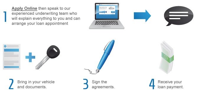 There are 4 really simple steps to taking out a V5 Solutions log book loan. Apply online then speak to our experienced underwriting team who will explain everything to you and can arrange your loan appointment.Bring in your vehicle and documents. Sign the agreements. Receive your loan payment.